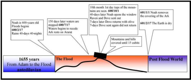 flood chart (genesis 7-8)