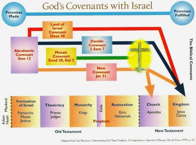 god's covenants with isreal, adapted from paul benward, understanding end times prophecy