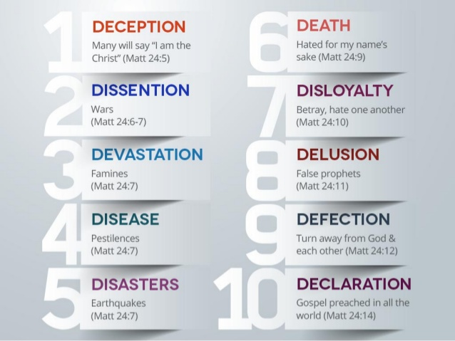 matthew 24 chart--10 factors of the end times