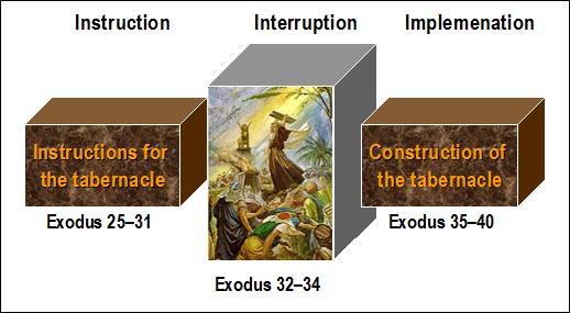 Outline chart for Exodus 25-40, Charles Savelle