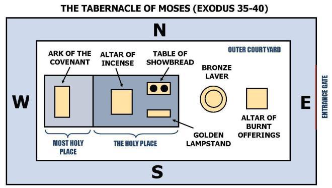 Tabernacle floor plan